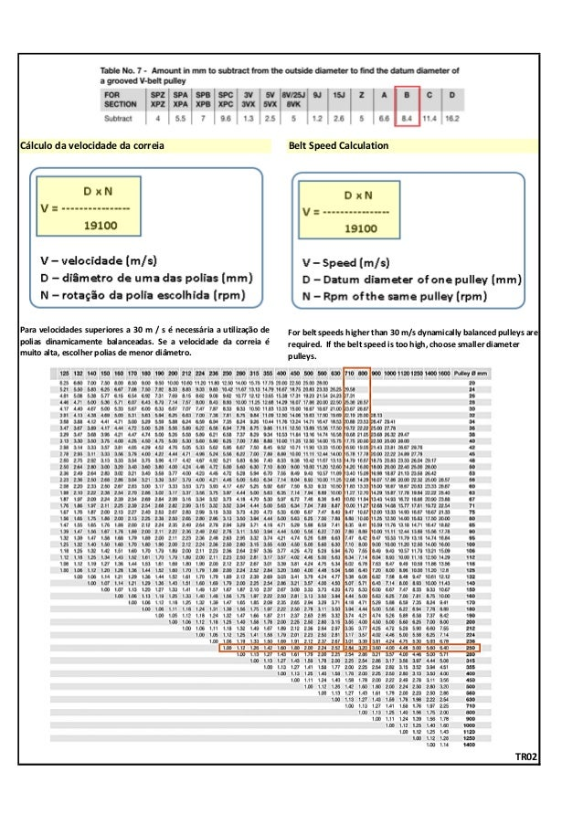 Cálculo da velocidade da correia Belt Speed Calculation TR02 For belt speeds higher than 30 m/s dynamically balanced pulle...