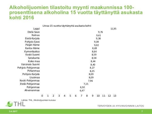 Alkoholijuomien tilastoitu myynti maakunnissa ... fd677a3d76