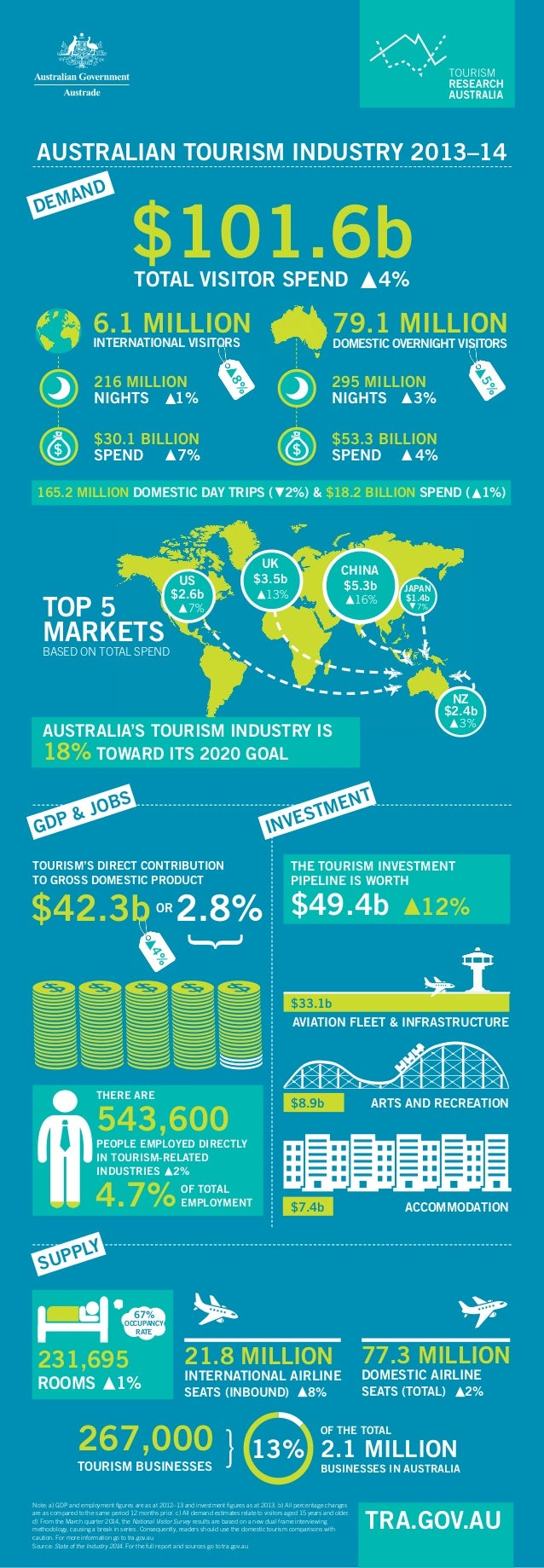AUSTRALIAN TOURISM INDUSTRY 2013–14  TOP 5 MARKETS  BASED ON TOTAL SPEND  4%  ▶  ▶  ▶  ▶  ▶  ▶  165.2 MILLION DOMESTIC DAY...