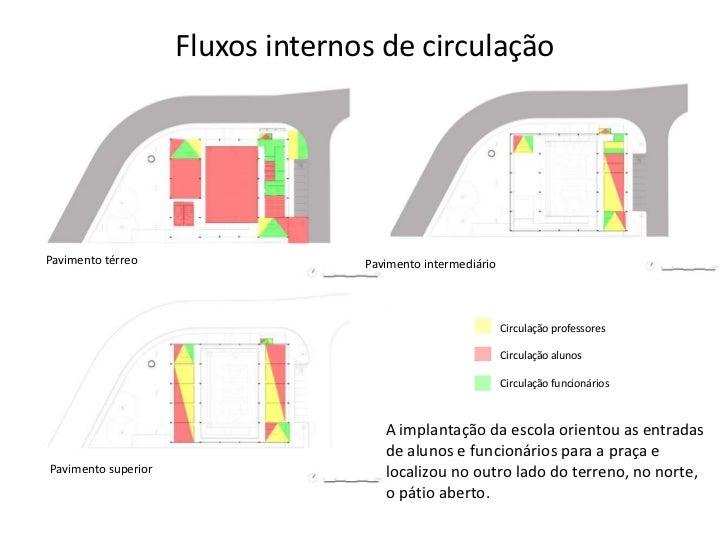Fluxos internos de circulaçãoPavimento térreo                   Pavimento intermediário                                   ...