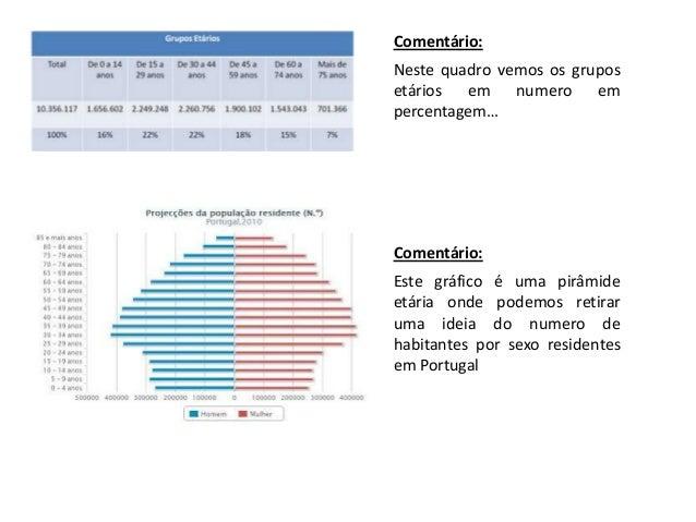 Comentário:Neste quadro vemos os gruposetários em numero empercentagem…Comentário:Este gráfico é uma pirâmideetária onde p...