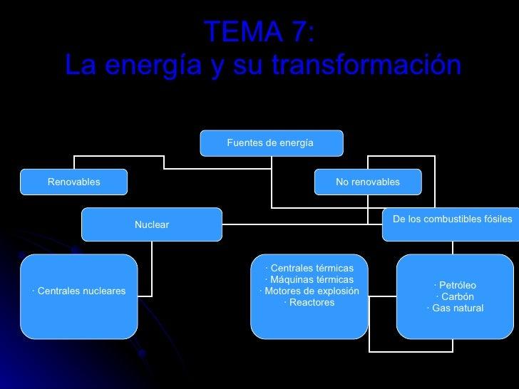 TEMA 7:  La energía y su transformación Fuentes de energía  Renovables No renovables Nuclear De los combustibles fósiles ·...