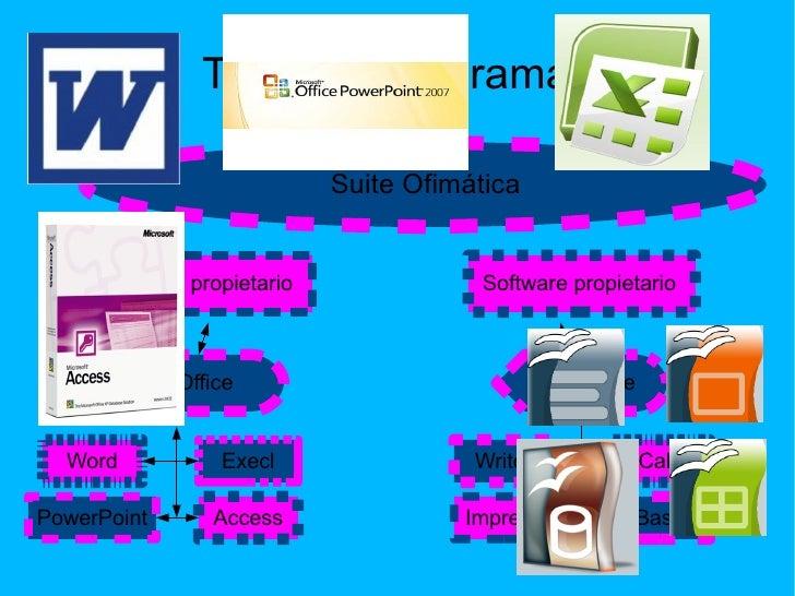 Tipos de programas OpenOffice MsOffice