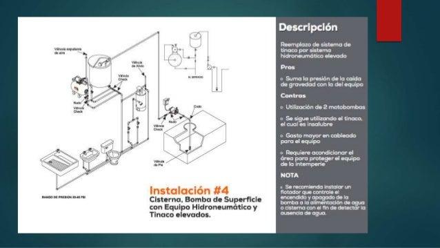 Instalaciones hidrosanitarias equipos hidroneum ticos for Costo hidroneumatico