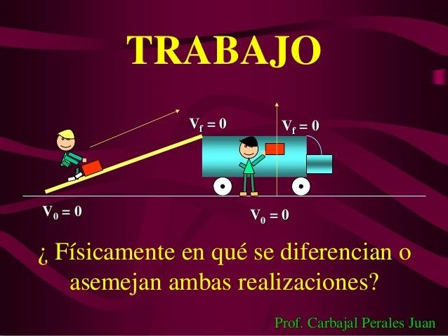 TRABAJOV0 = 0Vf = 0Vf = 0V0 = 0¿ Físicamente en qué se diferencian oasemejan ambas realizaciones?Prof. Carbajal Perales Juan