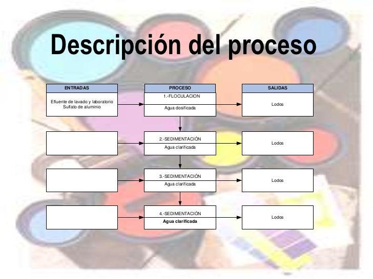 Trabajo autonomo diapositivas for Descripcion del proceso de produccion