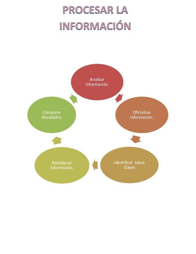 Analizar Información. Oficializar Información. Identificar Ideas Claves Reelaborar Información. Comparar Resultados
