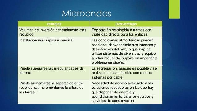 MicroondasVentajas DesventajasVolumen de inversión generalmente masreducido.Explotación restringida a tramos convisibilida...