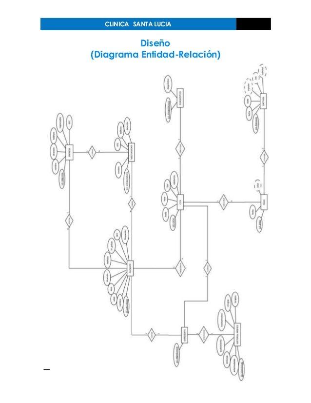 CLINICA SANTA LUCIA Diseño (Diagrama Entidad-Relación)
