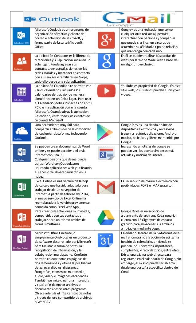 0e203908811 Microsoft Outlook es un programa de organización ofimática y cliente de correo  electrónico de Microsoft