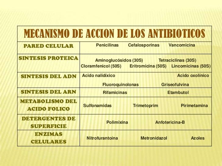 10 antibioticos y su origen