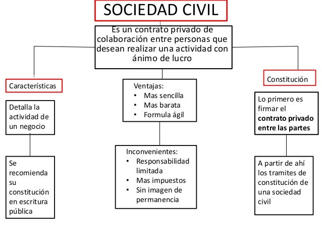 Propuestas para una nueva cultura de la sociedad civil