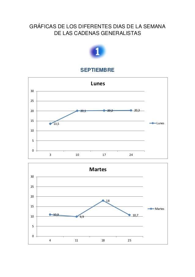 GRÁFICAS DE LOS DIFERENTES DIAS DE LA SEMANADE LAS CADENAS GENERALISTASSEPTIEMBRE13,520,1 20,2 20,30510152025303 10 17 24L...