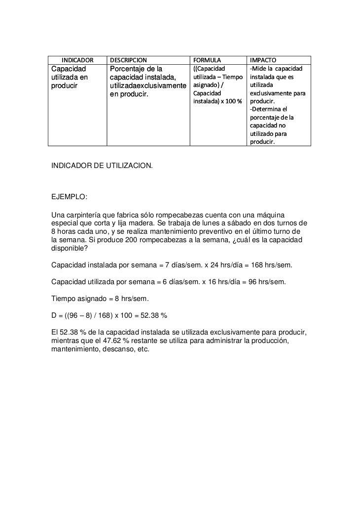 INDICADOR      DESCRIPCION             FORMULA              IMPACTOCapacidad         Porcentaje de la        ((Capacidad  ...