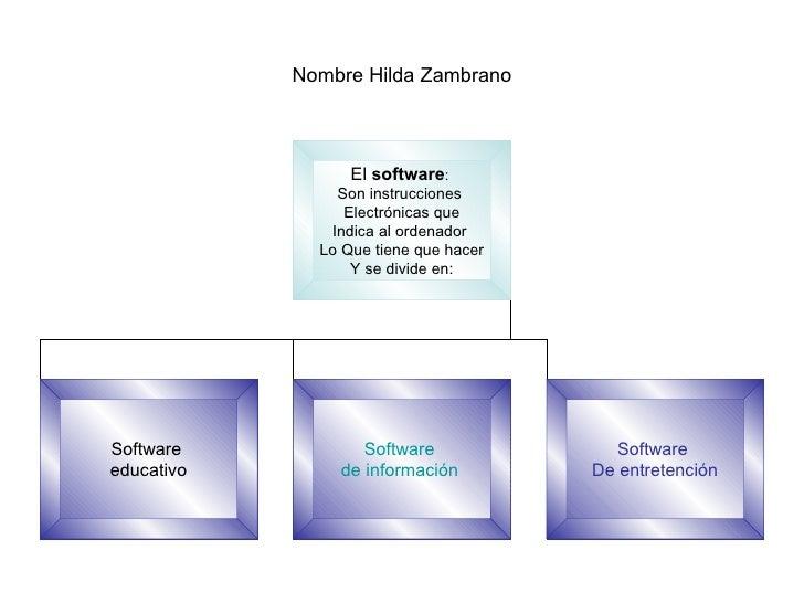 Nombre Hilda Zambrano El  software :  Son instrucciones  Electrónicas que Indica al ordenador  Lo Que tiene que hacer Y se...