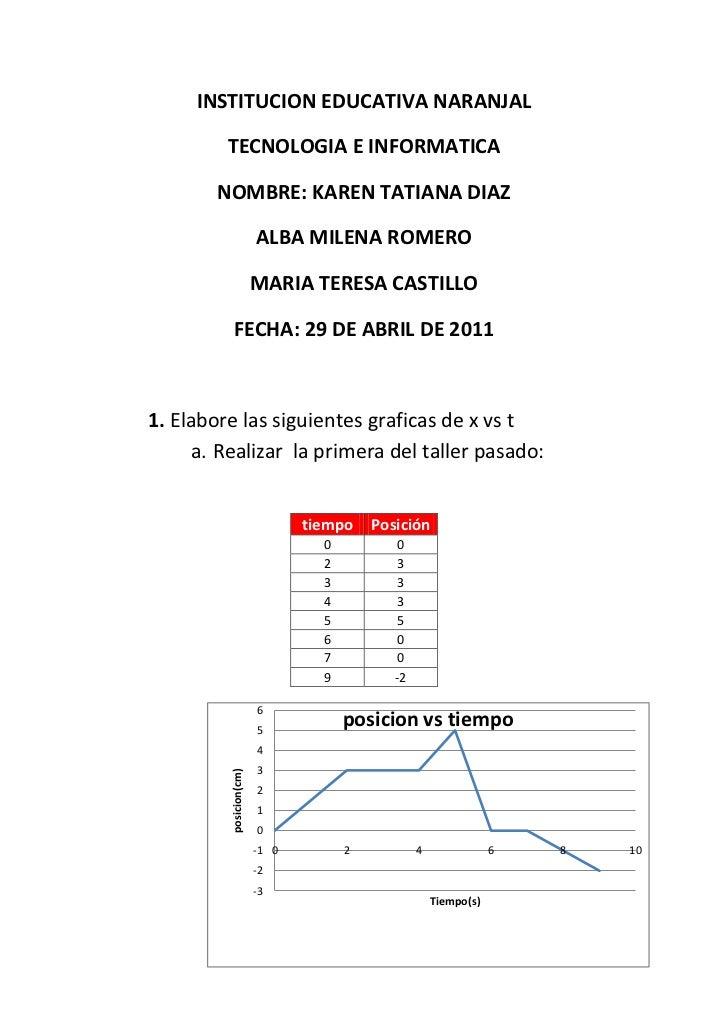 INSTITUCION EDUCATIVA NARANJAL<br />TECNOLOGIA E INFORMATICA<br />NOMBRE: KAREN TATIANA DIAZ<br />ALBA MILENA ROMERO<br />...