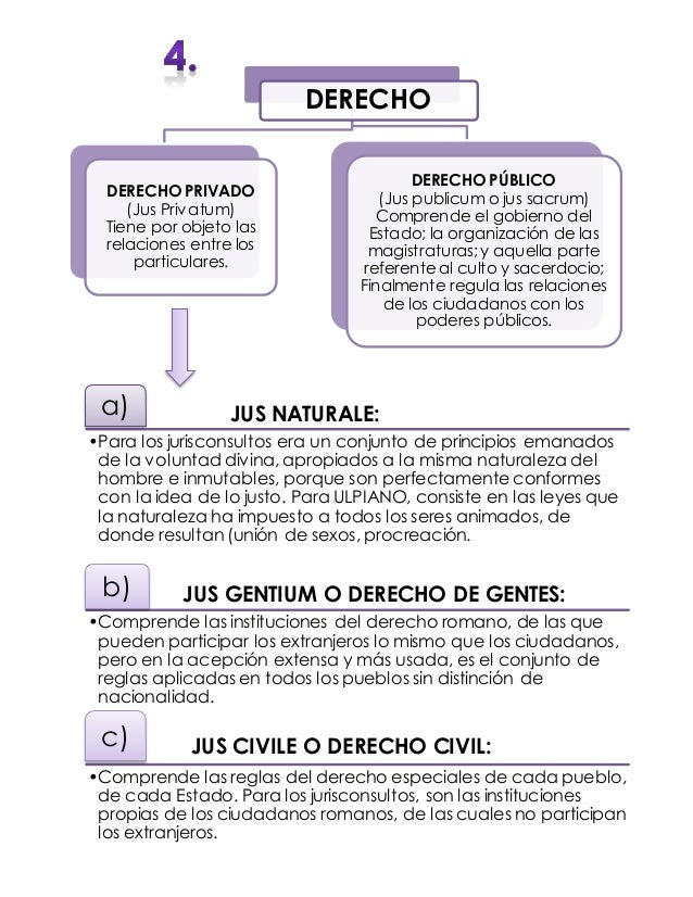 DERECHO ROMANO Mapas Conceptuales Slide 3