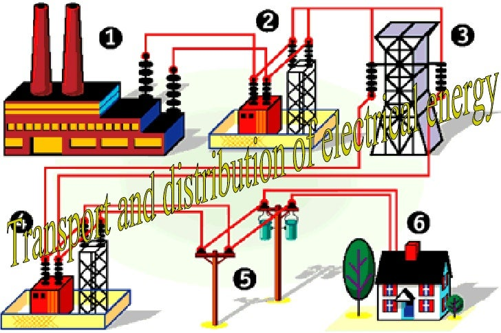 Electric Power Plants( Manuel and Blanca)