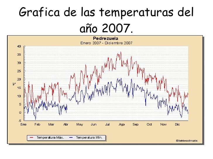 Grafica de las temperaturas del año 2007.