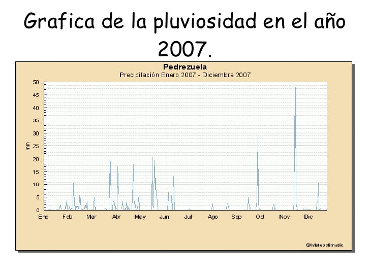 Grafica de la pluviosidad en el año 2007.