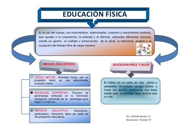 EDUCACIÓN FÍSICA Es el uso del cuerpo, con movimientos intencionales ,creativos y movimientos motores, que ayudan a la con...