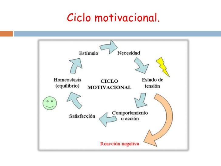 El Trabajo En Equipo Y La Motivación