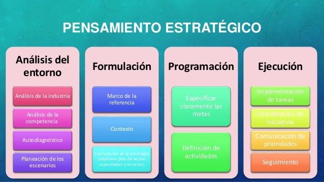 Análisis del entorno Análisis de la industria Análisis de la competencia Autodiagnóstico Planeación de los escenarios Form...