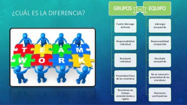 ¿CUÁL ES LA DIFERENCIA? GRUPOS Fuerte liderazgo definido Responsabilidad individual Resultado individual Proximidad física...