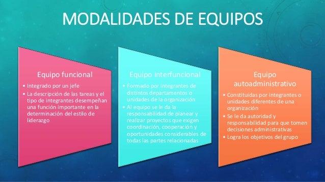 MODALIDADES DE EQUIPOS Equipo funcional • Integrado por un jefe • La descripción de las tareas y el tipo de integrantes de...