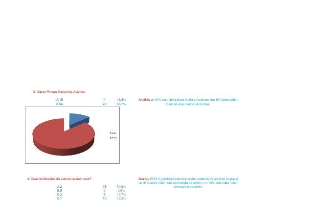 3. Saben Porque Vuelan los Aviones. A. Si B.No  4 26  13,3% 86,7%  Analisis:Un 94% no sabe porque vuela un aviones otro 6%...