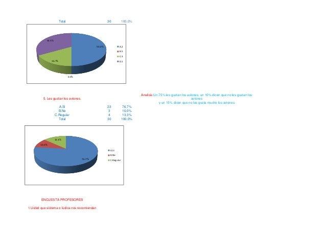 Total  30  100,0%  33.3% A.2  50.0%  B.5 C.3 16.7%  D.1  0.0%  Analisis:Un 75% les gustan los aviones, un 10% dicen que no...