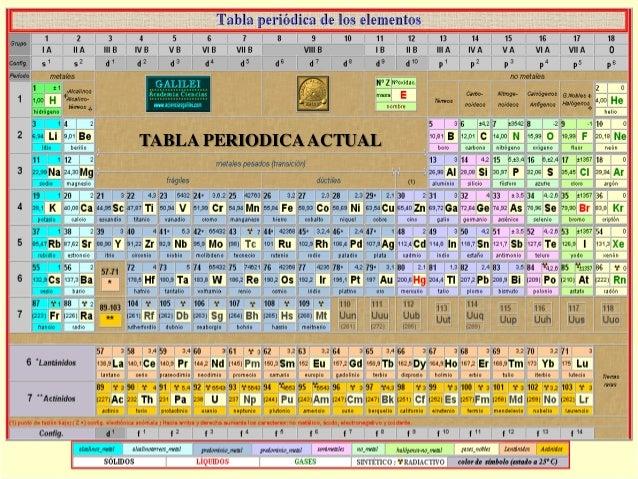 Trabajo final de quimica metlicos 38 urtaz Image collections