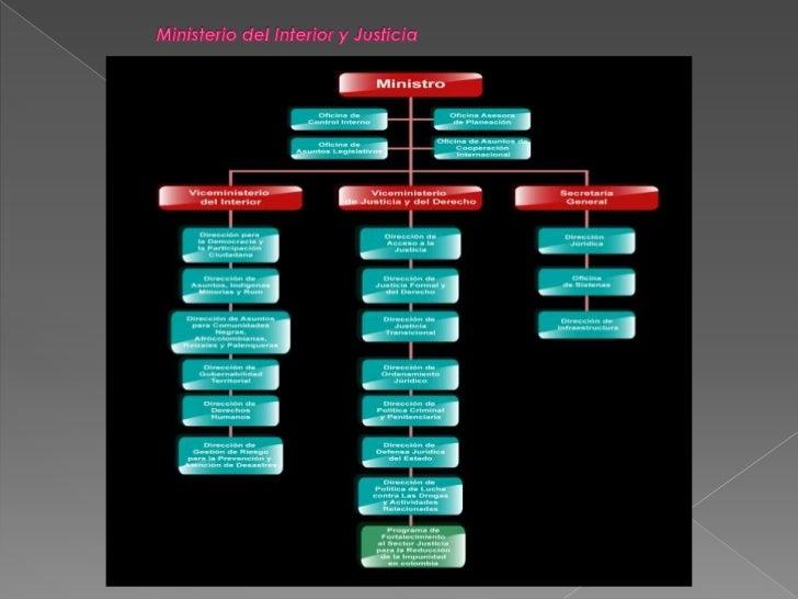 Trabajo final cultura ciudadana pais y democracia - Estructura ministerio del interior ...