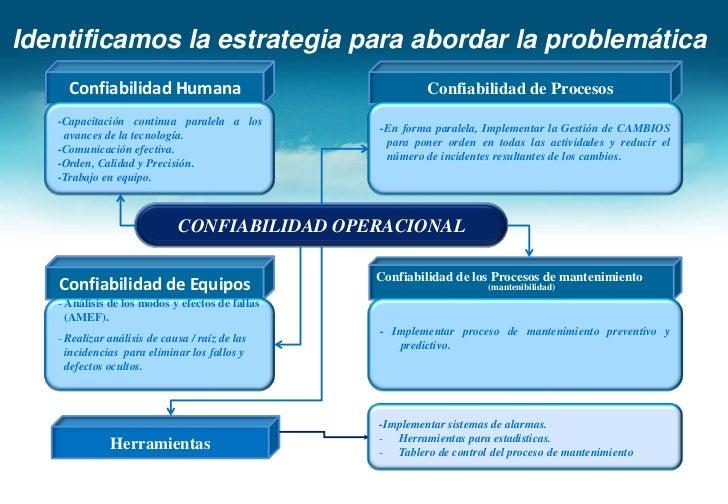 Diagnóstico Operativo Call Center <br />Confiabilidad Operacional<br />Confiabilidad Humana<br />La visión es a nivel de p...