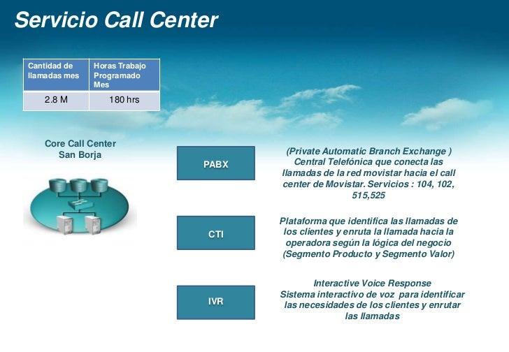 Servicio Call Center<br />CoreCall Center <br />San Borja<br />Operadores<br />Red de Acceso<br />Atento<br />Red IP/MPLS<...