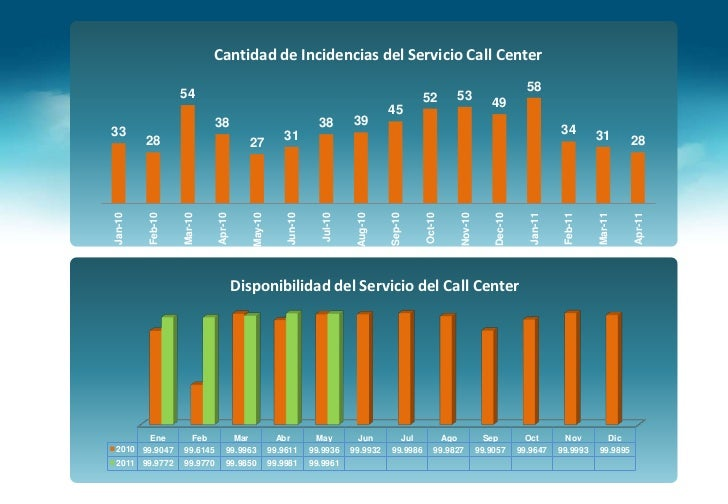 Servicio Call Center<br />CoreCall Center <br />San Borja<br />(PrivateAutomaticBranch Exchange )<br />Central Telefónica ...