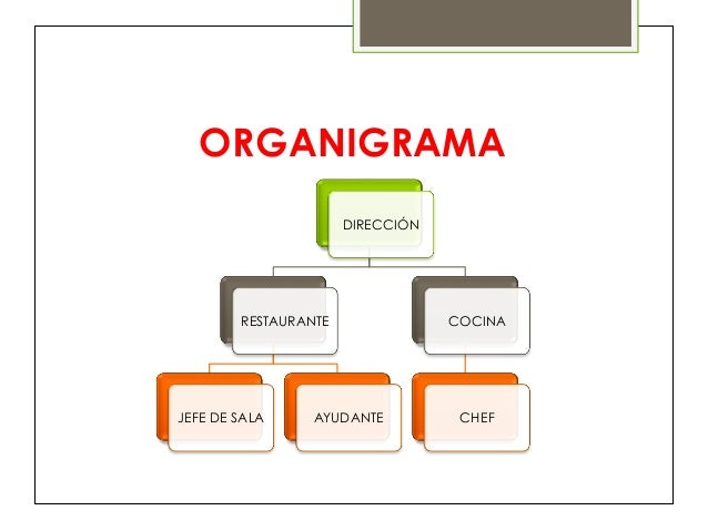 Presentaci n de trabajo fin de grado restaurante for Estructura de una cocina de restaurante