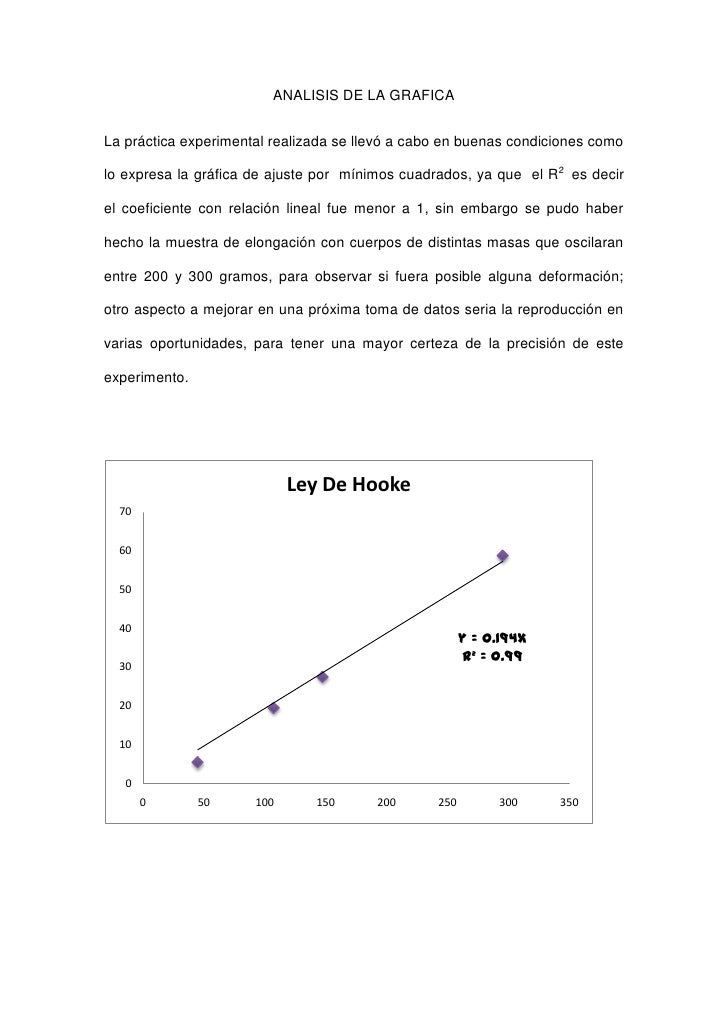 ANALISIS DE LA GRAFICALa práctica experimental realizada se llevó a cabo en buenas condiciones comolo expresa la gráfica d...