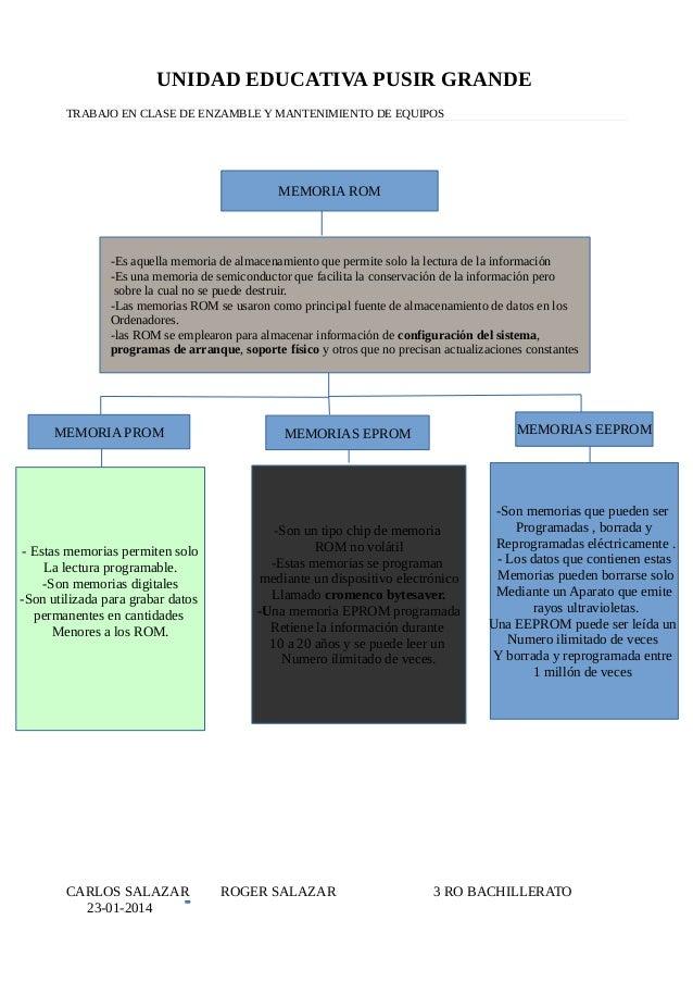 UNIDAD EDUCATIVA PUSIR GRANDE TRABAJO EN CLASE DE ENZAMBLE Y MANTENIMIENTO DE EQUIPOS CARLOS SALAZAR ROGER SALAZAR 3 RO BA...
