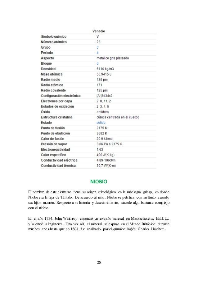 Tabla periodica de los elementos grupo b choice image periodic tabla periodica de los elementos familia b images periodic table tabla periodica de los elementos familia urtaz Image collections