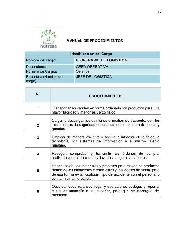 32  MANUAL DE PROCEDIMIENTOS  Identificación del Cargo Nombre del cargo:  6. OPERARIO DE LOGISTICA  Dependencia: Número de...