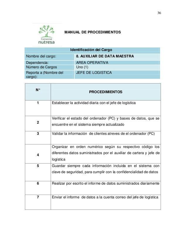 manual de funciones y manual de procedimientos empresa