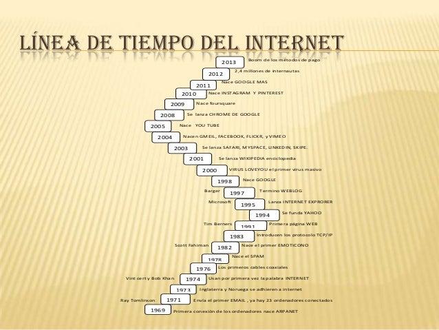 LÍNEA DE TIEMPO DEL INTERNET Boom de los métodos de pago  2013  2,4 millones de internautas  2012  Nace GOOGLE MAS  2011 N...