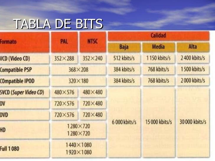 TABLA DE BITS
