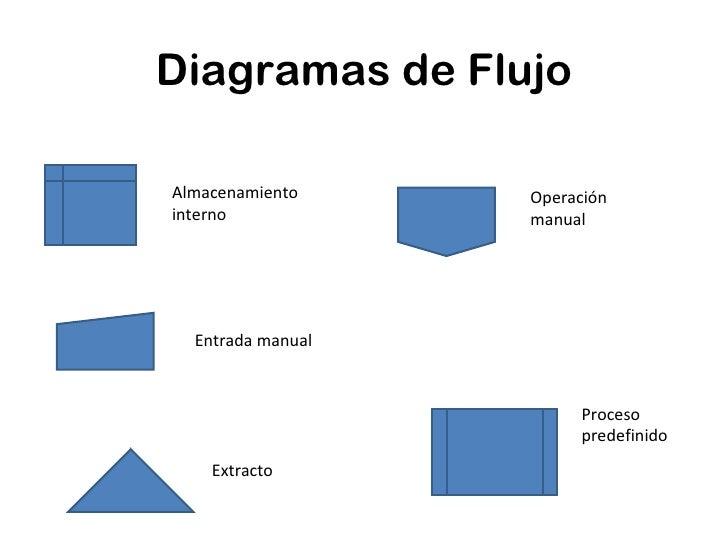 Formato Diagrama De Flujo Del Proceso Manual Guide