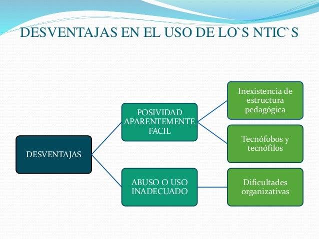DESVENTAJAS EN EL USO DE LO`S NTIC`S DESVENTAJAS POSIVIDAD APARENTEMENTE FACIL Inexistencia de estructura pedagógica Tecnó...