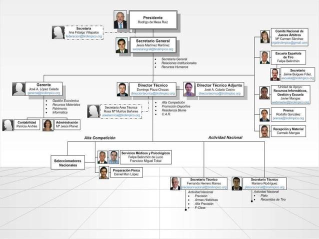 Clases de organigramas 1. Por su finalidad: informativos o analíticos. 2. Por su extensión: generales o departamentales. 3...