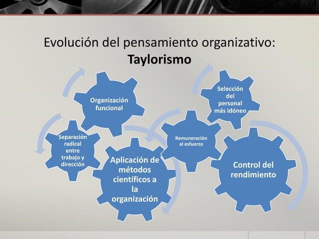 Evolución del pensamiento organizativo: Taylorismo Selección del personal más idóneo  Organización funcional  Separación r...