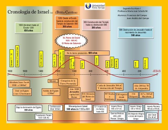 Saosyant y Tonantzin; Jesús y la Virgen Trabajo-linea-de-tiempo-pueblo-hebreo-1-638