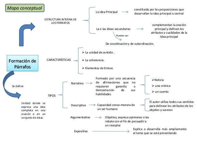 Mapas Conceptuales Y Mentales Comunicación Oral Y Escrita